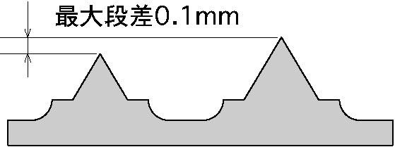 3rd製品別(5_フレキシブルダイ)_中部最大段差