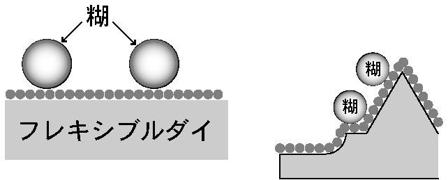 3rd製品別(5_フレキシブルダイ)_中部SKコート
